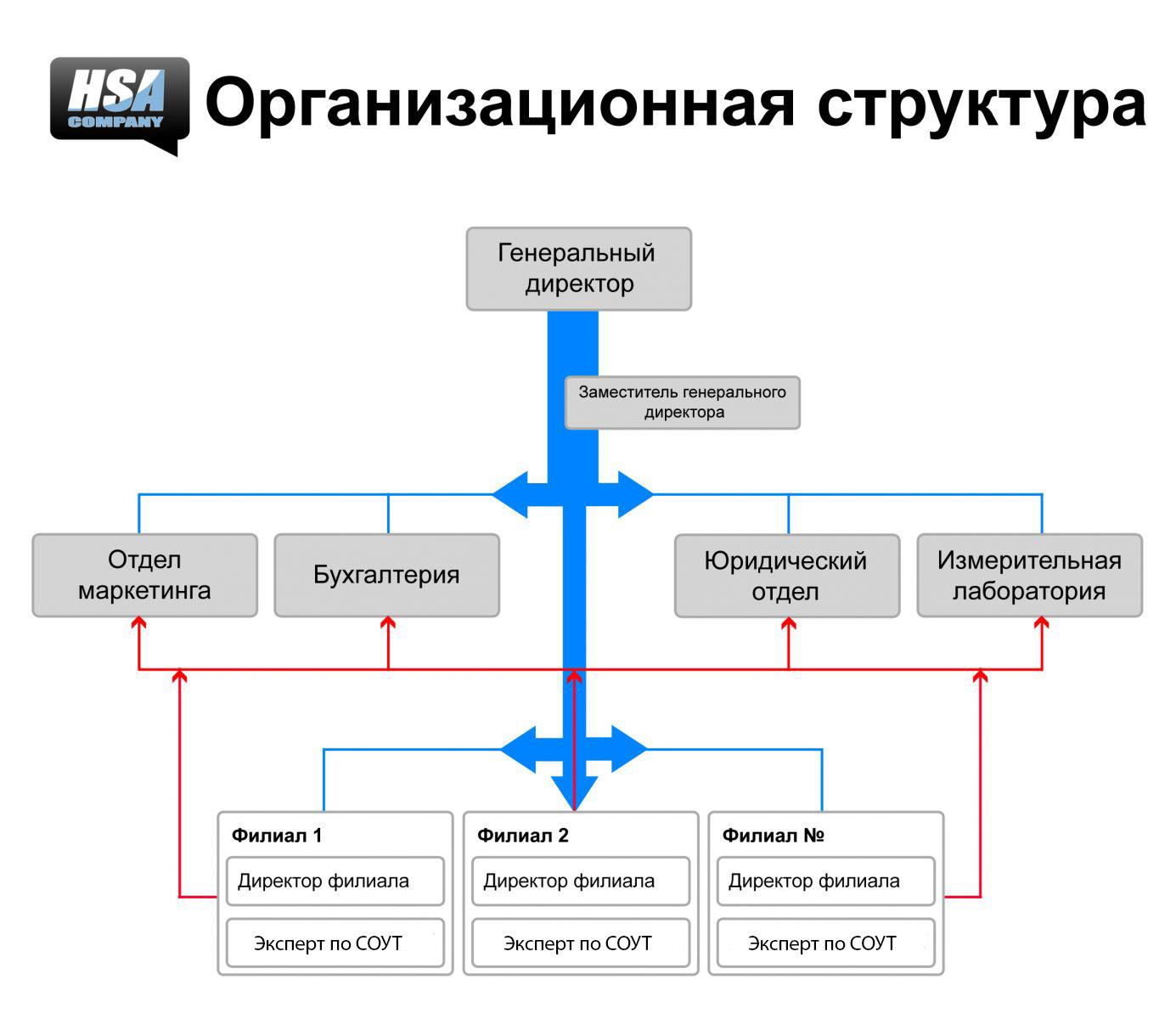Как сделать схему организационной структуры предприятия